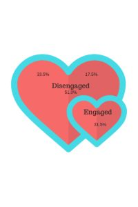 Heart of Engaged Employees